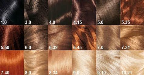 ¿Quieres saber qué dicen los números de tinte para cabello ...