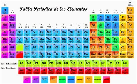 Química 1º Pol MG: WebQuest: LA TABLA PERIODICA