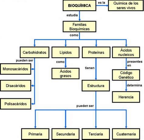 Quimica - Blog de Juanpabloobandoalvarez3