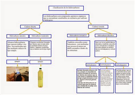 Química del Carbono.: MAPA CONCEPTUAL (TIPOS DE HIDROCARBUROS)