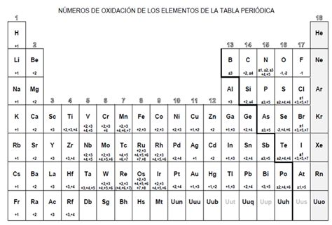 Química Fácil