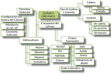 Química Interactiva : Química del Carbono