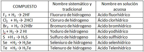 QUIMICA PRIMERO DE BACHILLERATO: ÁCIDOS HIDRÁCIDOS