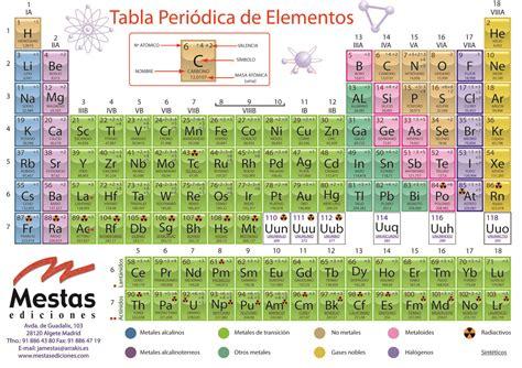 Química: Tabla Periódica de los Elementos