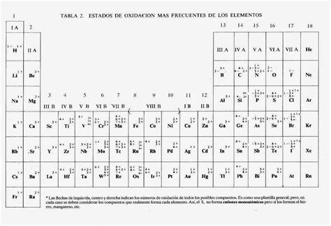 Quimicacbtis120: tabla periódica de valencias o número de ...