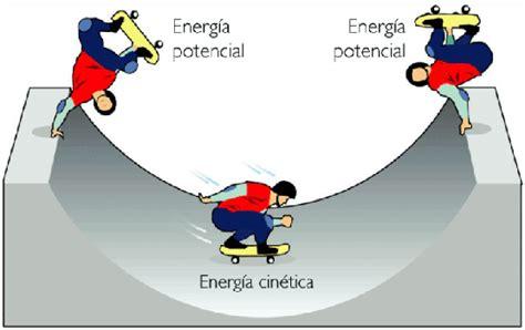 Quinto C Escuela 6 Durazno: ENERGÍA POTENCIAL