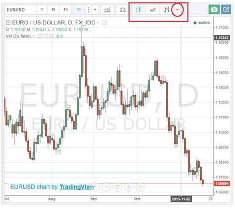 Quotazione EURO DOLLARO in tempo reale, Grafico Cambio EUR ...