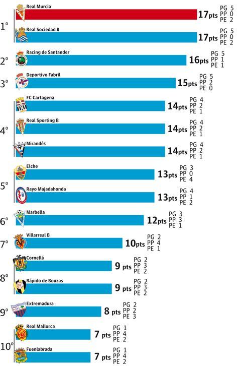 Racha en las últimas 7 jornadas   Real Murcia - La Verdad