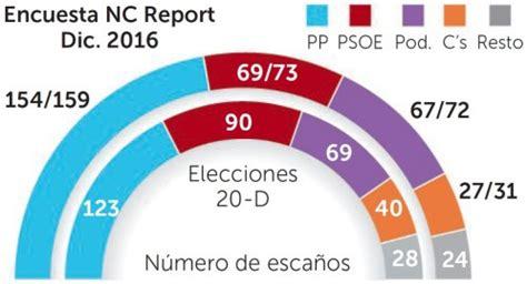 Rajoy logra 14 escaños más que PSOE y Podemos juntos un ...