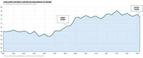 Rajoy prevé sacar a 1,6 millones de desempleados del paro ...
