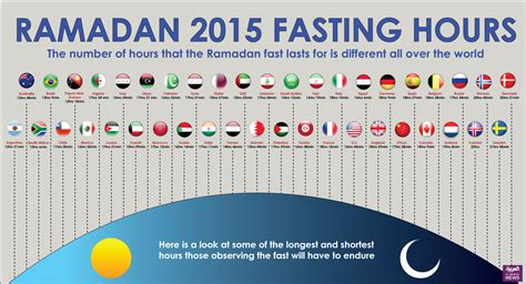 Ramadan 2015 fasting hours - Al Arabiya English