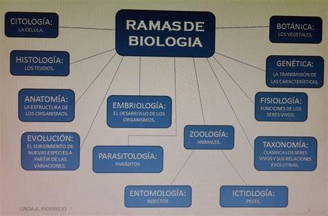 RAMAS DE LA BIOLOGIA ~ BIO.BLOG.