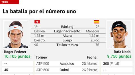Ranking ATP: Así queda el ranking: Federer saca 345 puntos ...