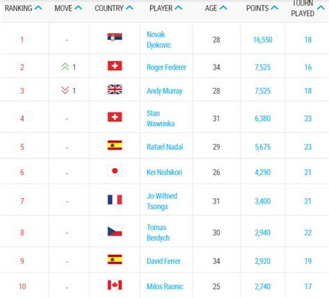 Ranking ATP   Federer, sin jugar, asciende a la segunda plaza