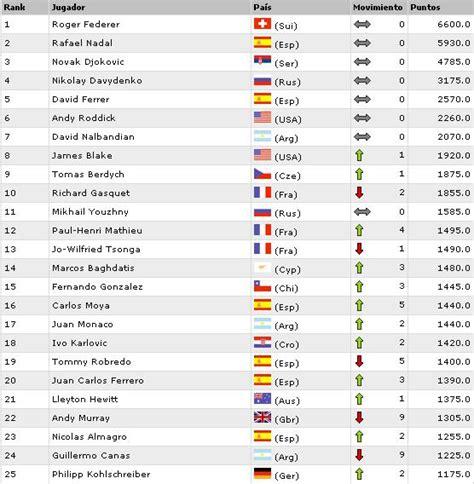 Ranking ATP   Masculino