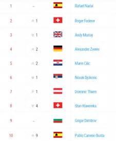 Ranking ATP: Nico Jarry a un paso de los Top 100 y Nadal ...