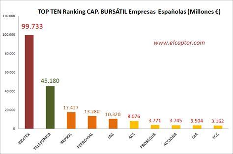 Ranking de Empresas Españolas   El Captor
