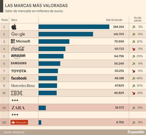 ranking de las empresas multinivel en 2015 ranking de las ...