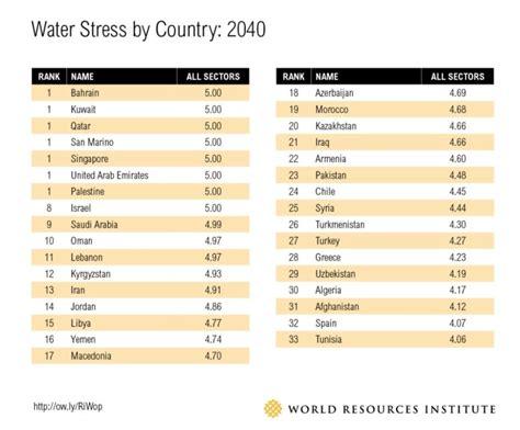 Ranking de países con escasez de agua | Fundación Aquae