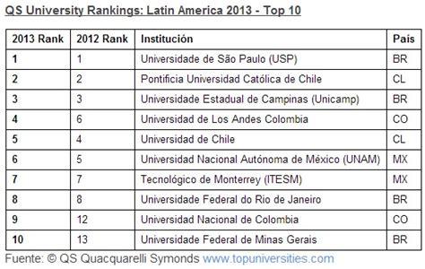 Ranking de Universidades de LatinoAmérica 2013 - Info ...
