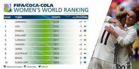 Ranking FIFA Femenino | Alemania Lidera la Clasificación
