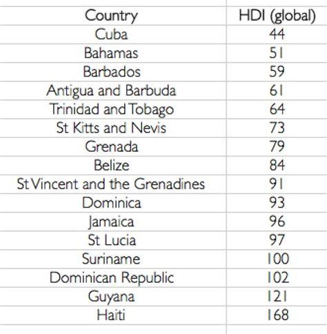 Ranking the Caribbean on Human Development