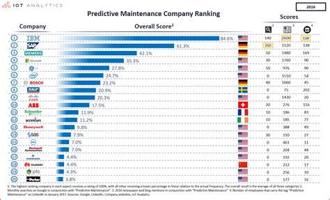 Ranking: Top 20 Companies Enabling Predictive Maintenance