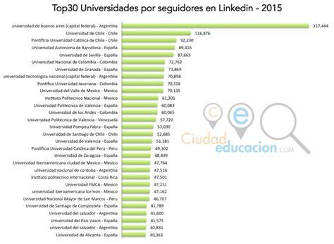 Ranking Universidades Latinoamericanas y Españolas en ...