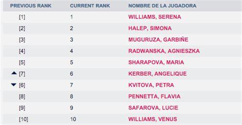 Ranking WTA: Kuznetsova, Bouchard y Cornet ascienden