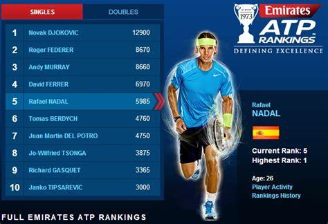 Rankings: April 22, 2013 – Rafael Nadal Fans