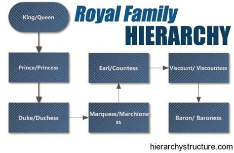 Ranks Of Nobility In England   Royal Family Hierarchy ...