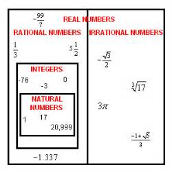 Rational Numbers (Advanced)