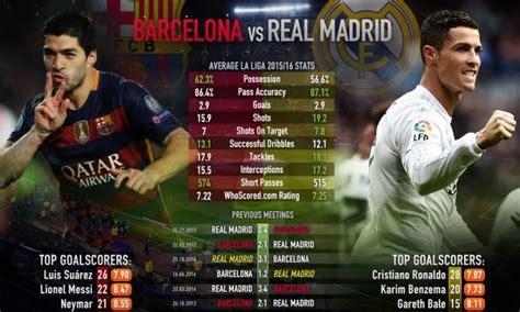 Real Madrid Vs Barcelona Live Streaming Info   El Clasico ...