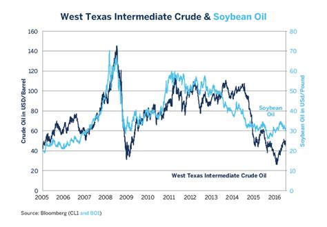 Real Time Soy Oil Price Chart By Investing Com - Soyabeans ...