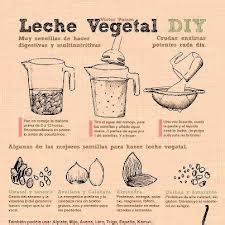Recetas mierdaeuristas » Blog Archive » Queso vegetal con ...