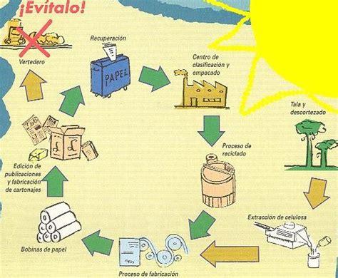 Reciclón 2004   Reciclaje del Papel