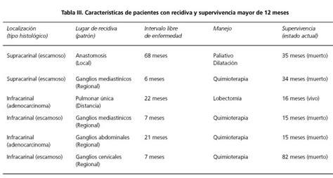 Recidiva en cáncer de esófago tras cirugía R0: factores de ...