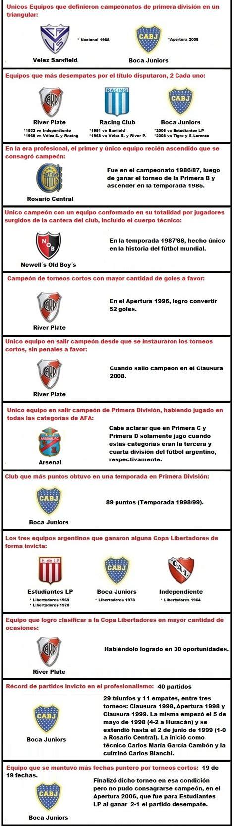 Récords de la 1°ra División del Fútbol Argentino al 2015 ...
