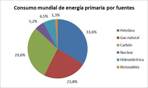 Recursos energéticos ~ Proceso del petróleo