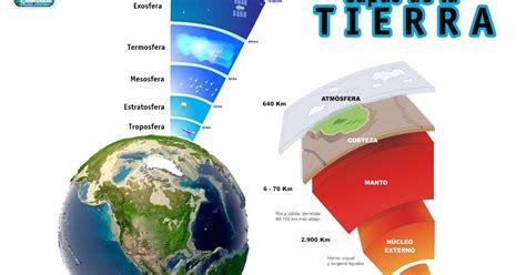 RECURSOS PRIMARIA | Esquema de las capas de la Tierra ~ La ...