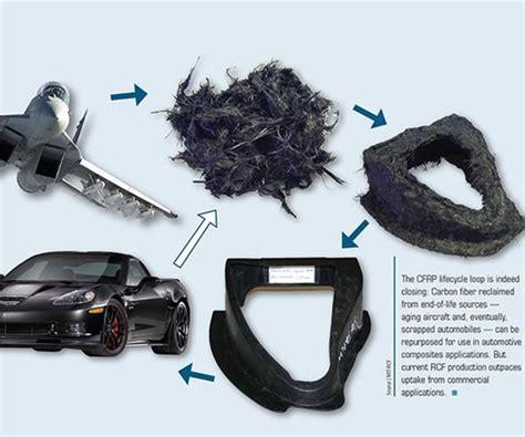 Recycled carbon fiber update: Closing the CFRP lifecycle ...