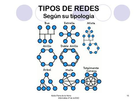 Redes 03 tipos de redes de ordenadores versión 2013