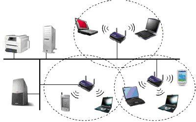 Redes Computacionales: Tipos De Redes Informaticas