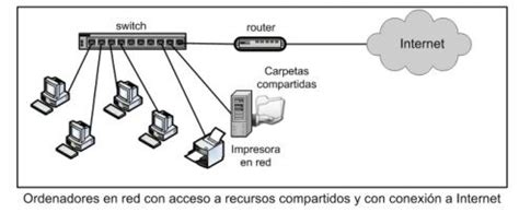 Redes Informáticas: Qué son, Tipos, Partes y Funcionamiento