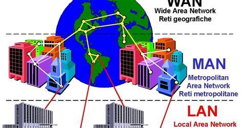 REDES INFORMATICAS: Tipos de Redes: según su utilización ...