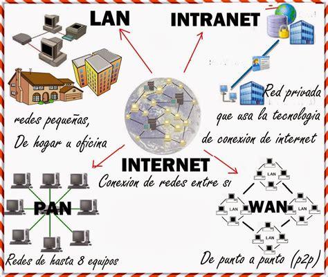 REDES: Tipos de Redes