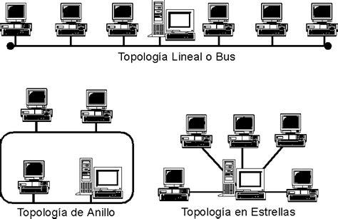 REDES: TIPOS DE TOPOLOGIAS