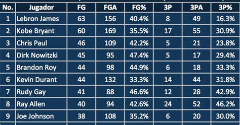 Refresh Deportivo: Estadísticas del  Clutch  en la NBA