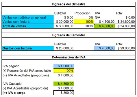 Régimen de Incorporación Fiscal Guía Completa ...