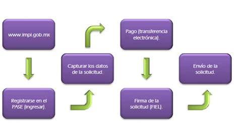 Registro y definición de marcas  México    Monografias.com